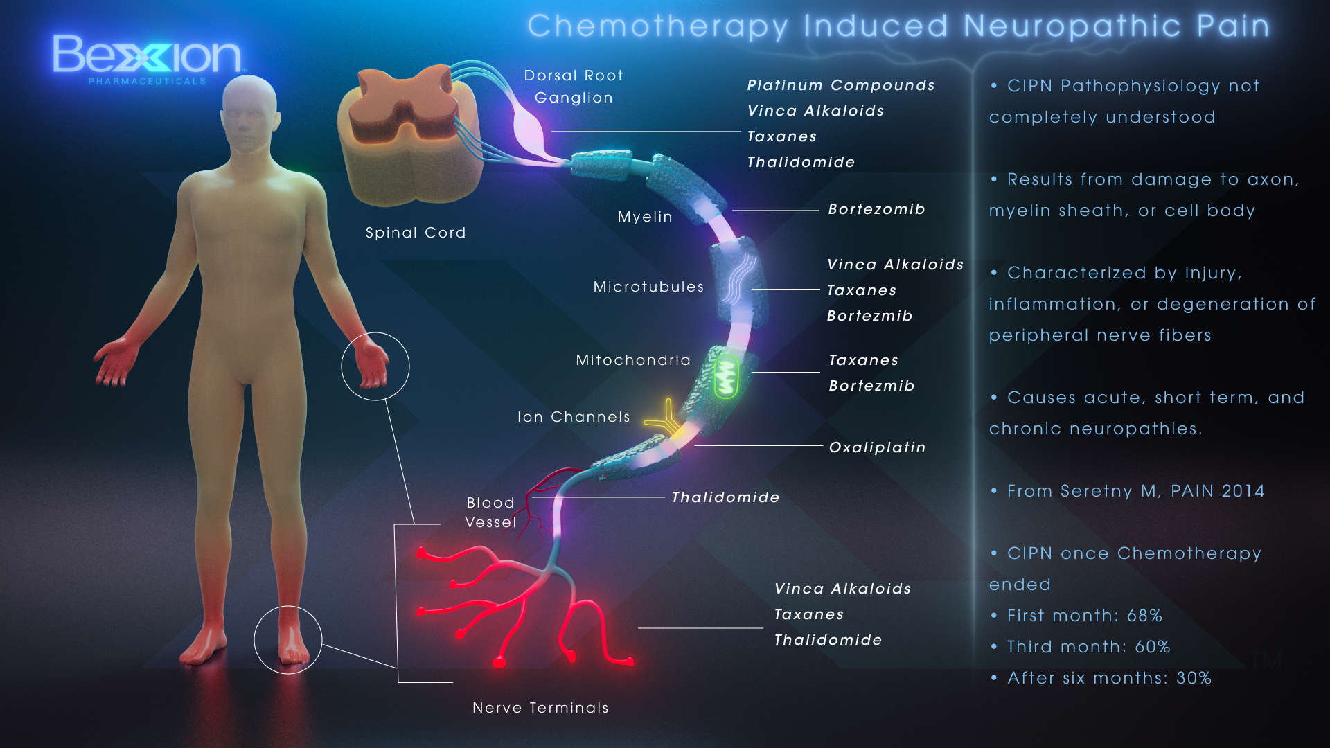 Chemotherapy Induced